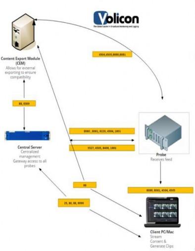 Volicon 9 1 Admin Guide | SnapStream